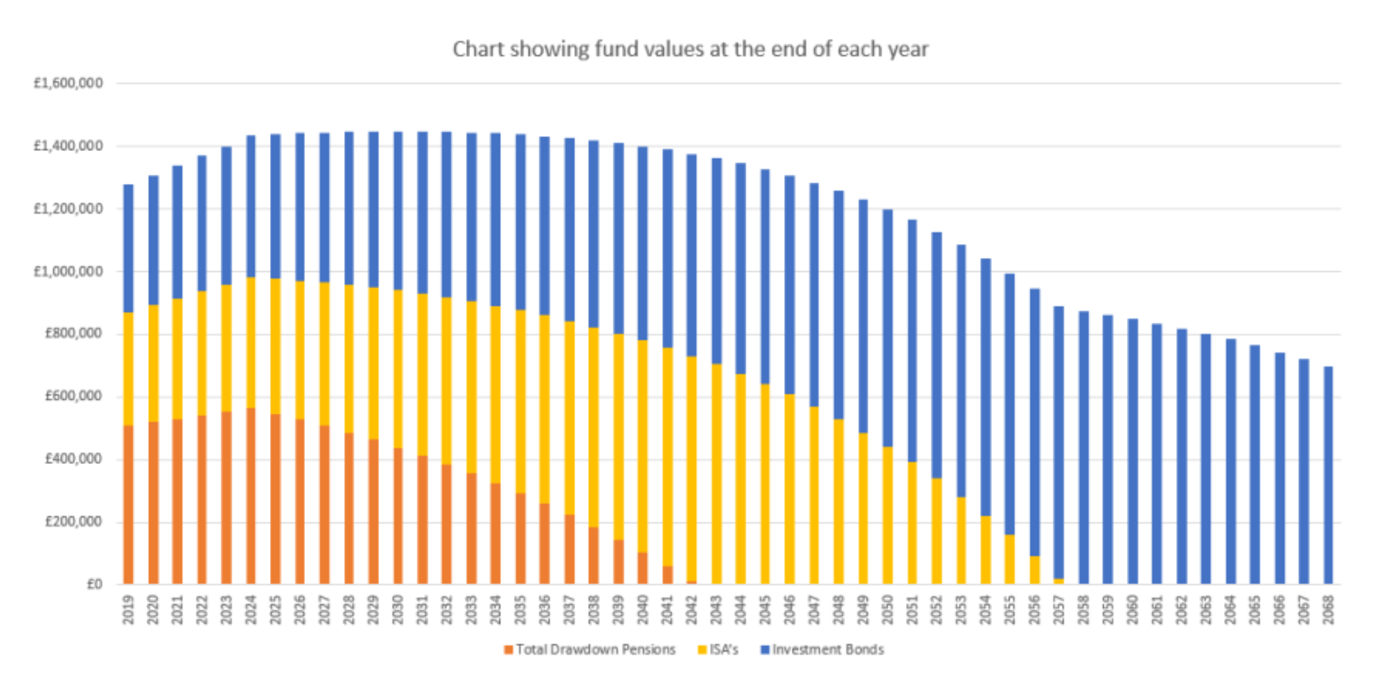 chart-showing-fund-values-at-the-end-of-each-year