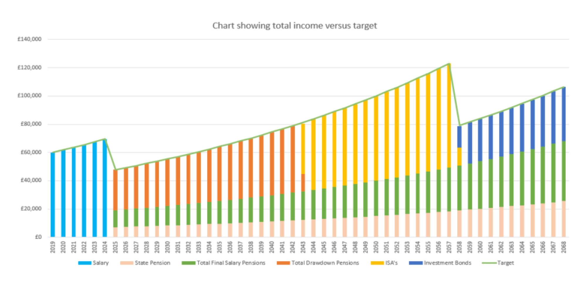 chart-showing-total-income-versus-target